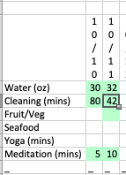 A chart showing green boxes where I have done meditation, eaten vegetables, meditated, and cleaned house